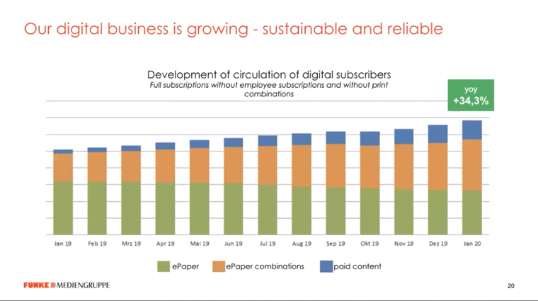 Digital subscriptions have been growing steadily at Funke since the transformation began.
