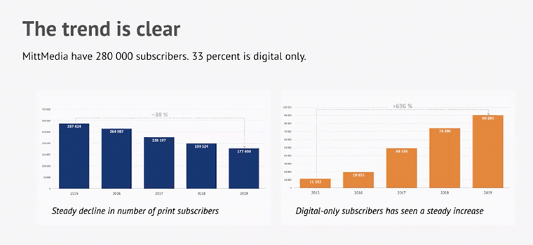 While digital subscriptions have been increasing steadily, Mittmedia decided to address the problem of churn.