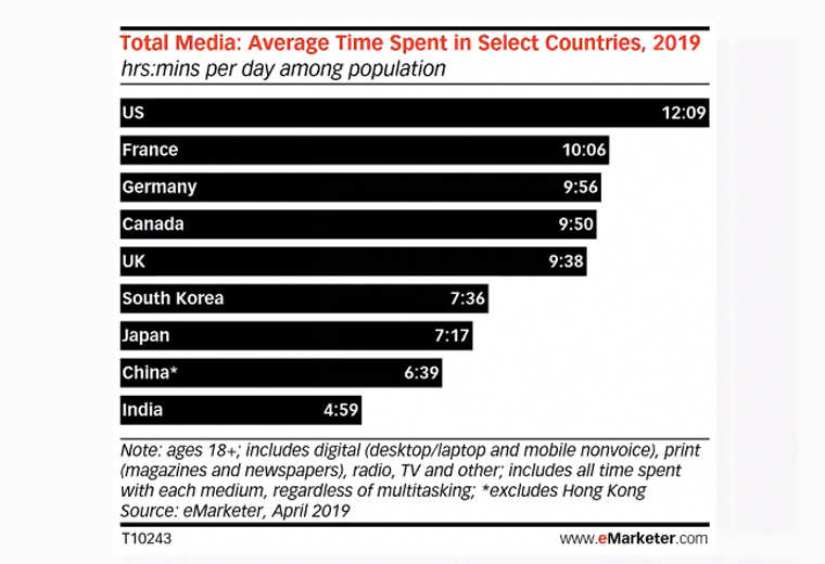 The United States leads in time spent on media per day, with Europe and Asia close behind.
