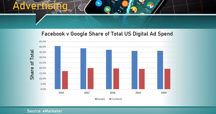 Facebook vs Google when it comes to digital ad spend.