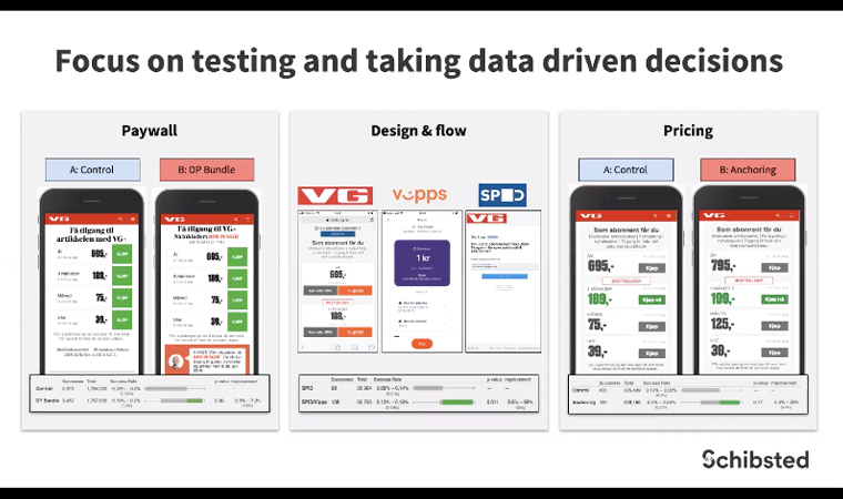 Schibsted does a lot of testing to make data-driven decisions.