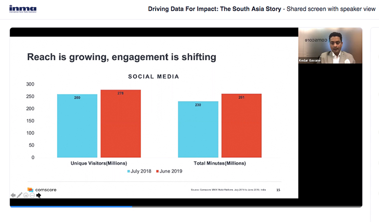 Social media has seen growth in both traffic and time spent.