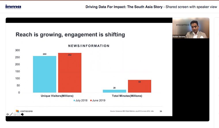 Engagement for news media sites has gone up by almost 4x.