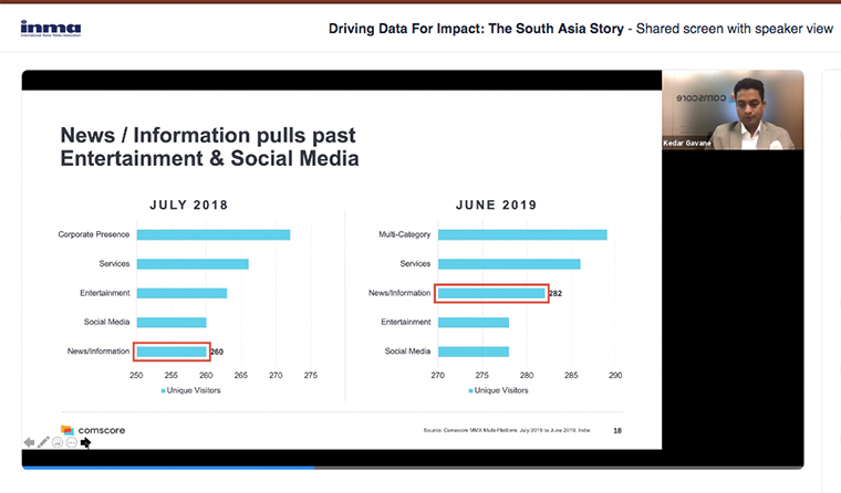 In India, news and information sites have more reach than social media and entertainment sites.