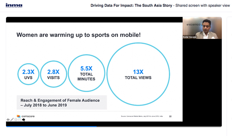 Reach and engagement for female sports content audiences is growing faster than for male audiences.