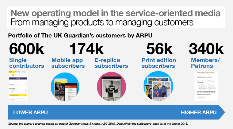 The Guardian transformed its operating model to move from managing products to managing customers.