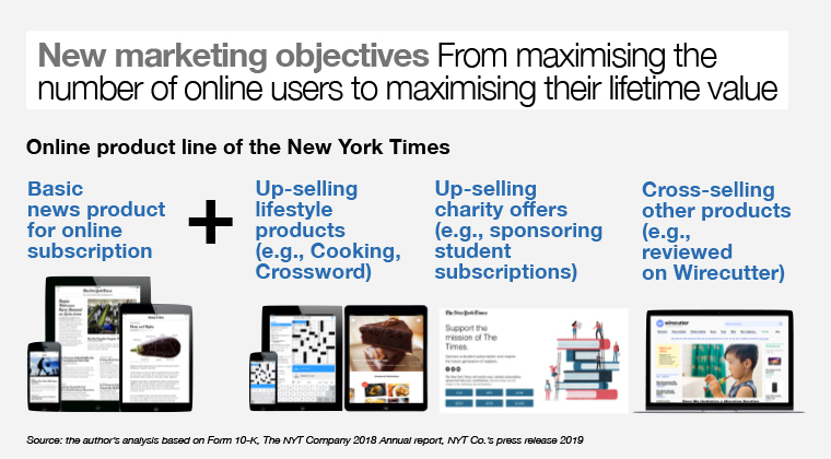 The New York Times transformed by maximising the lifetime value of its users, rather than numbers.